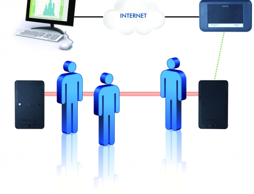 Wireless People Counter for Remote Data Management